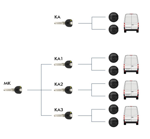sistema chiavi uguali black